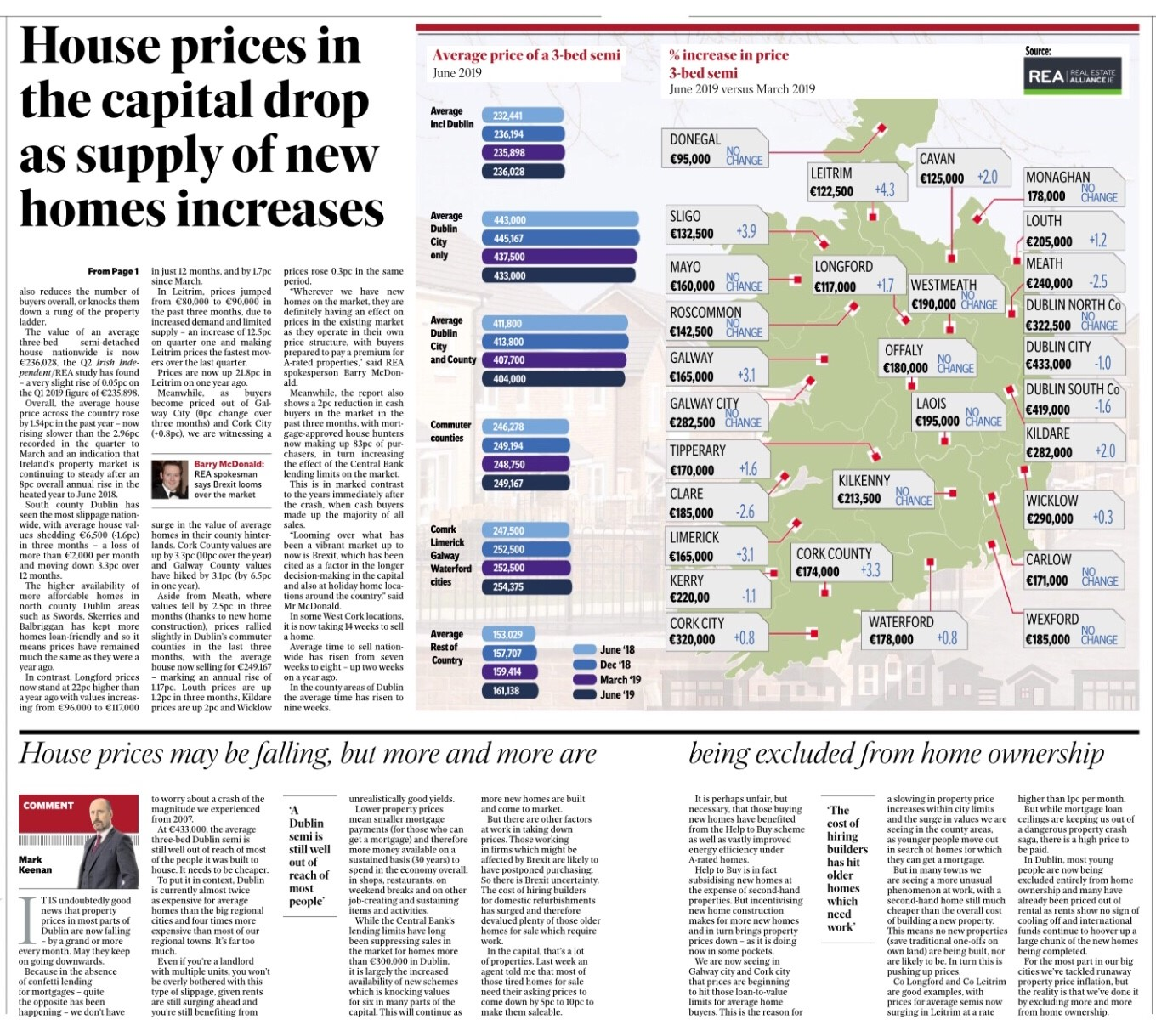 REA Average House Price Survey Q2 2019